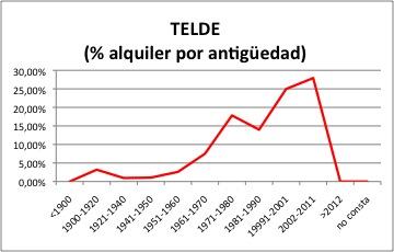 Telde ALQUILER