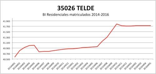 TELDE CATASTRO 2014-2016