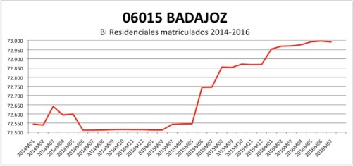 BADAJOZ CATASTRO 2014-2016