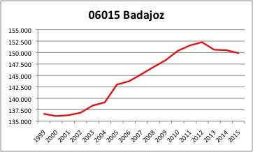 Badajoz INE