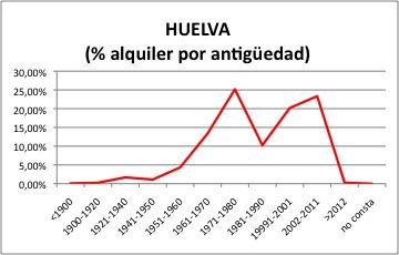 Huelva ALQUILER