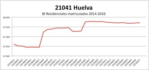 HUELVA CATASTRO 2014-2016
