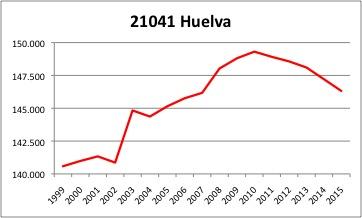 Huelva INE