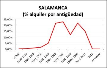 Salamanca ALQUILER