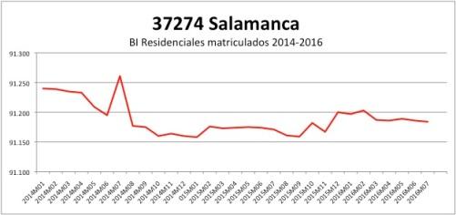 SALAMANCA CATASTRO 2014-2016