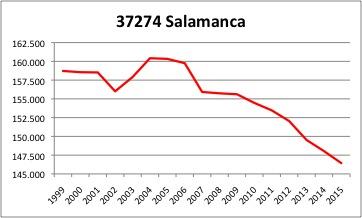 Salamanca INE