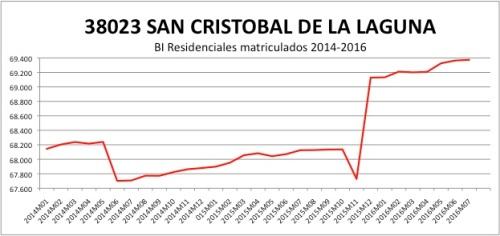 SAN CRISTOBAL DE LA LAGUNA CATASTRO 2014-2016