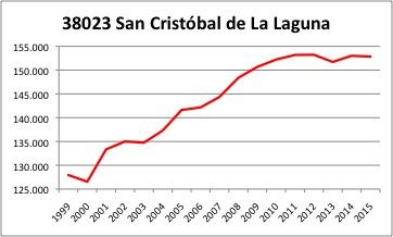 San Cristobal de La Laguna INE