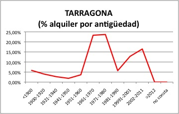 Taarragona ALQUILER