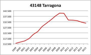 Taarragona INE