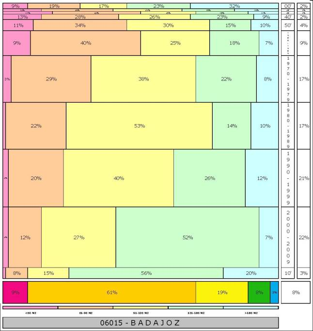 tabla BADAJOZ  2.121996e-314dad+tamaño edificacion