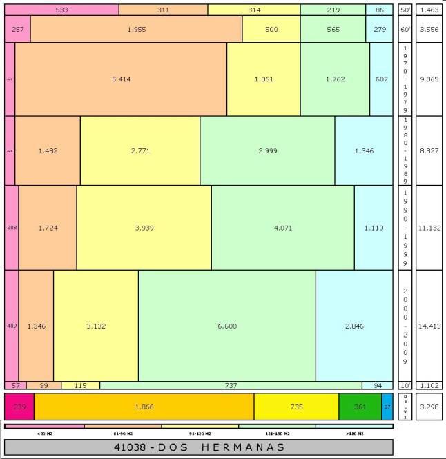 tabla DOS HERMANAS edad+tamaño edificacion