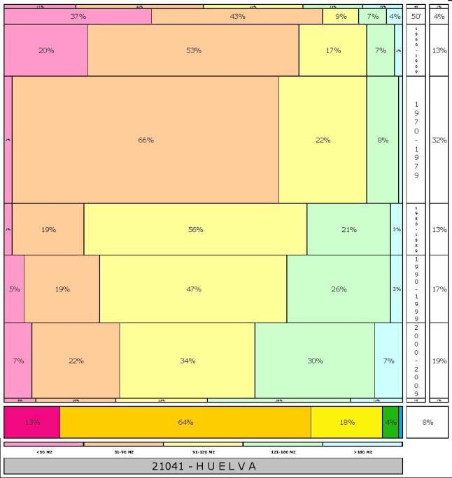 tabla HUELVA  2.121996e-314dad+tamaño edificacion