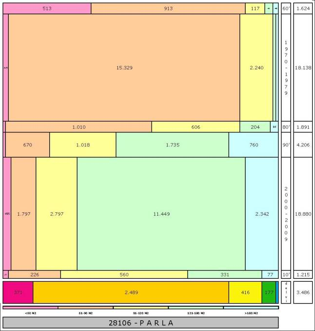tabla-parla1-edadtaman%cc%83o-edificacion