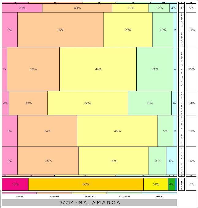 tabla SALAMANCA  2.121996e-314dad+tamaño edificacion
