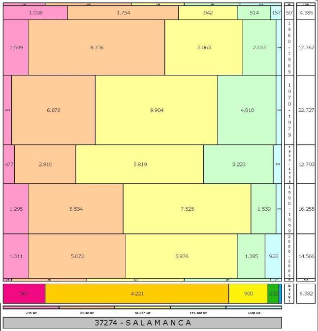 tabla SALAMANCA edad+tamaño edificacion