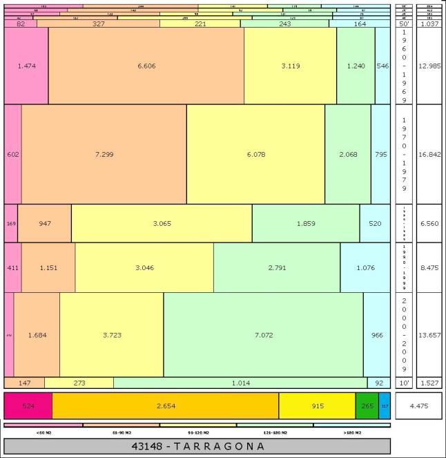 tabla TARRAGONA edad+tamaño edificacion