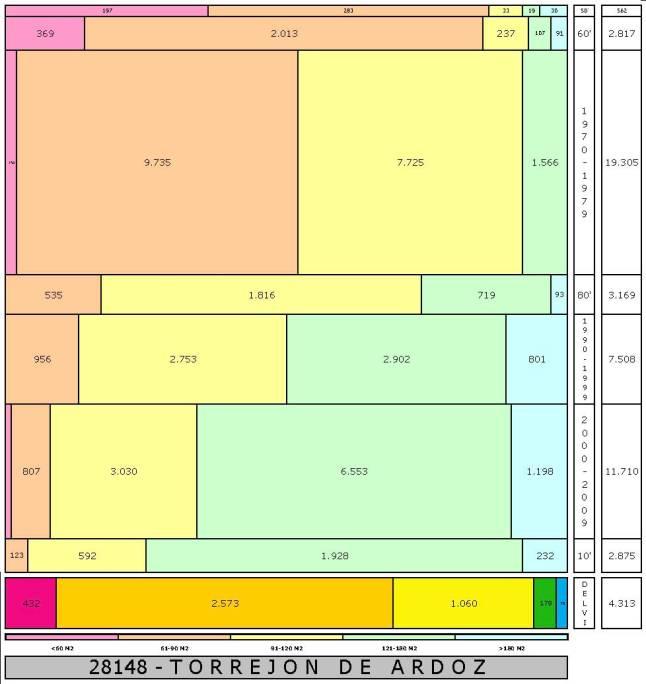 tabla TORREJON DE ARDOZ edad+tamaño edificacion