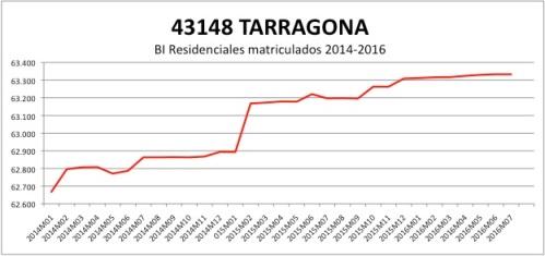 Tarragona CATASTRO 2014-2016