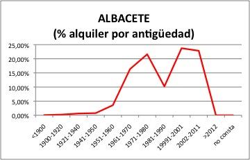 ALBACETE ALQUILER