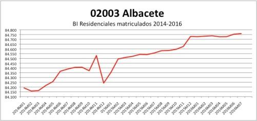 ALBACETE CATASTRO 2014-2016