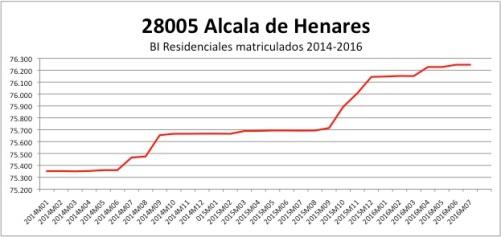 alcala-de-henares-catastro-2014-2016