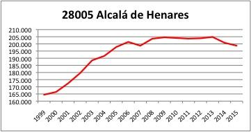 alcala-de-henares1-ine