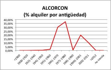 ALCORCON ALQUILER