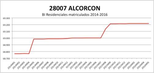 ALCORCON CATASTRO 2014-2016