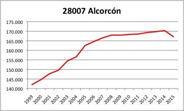 Alcorcon INE
