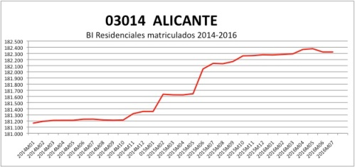 alicante-catastro-2014-2016