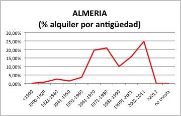 almeria-alquiler