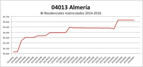 almeria-catastro-2014-2016