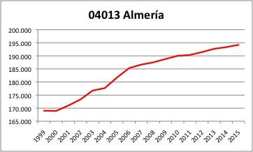 almeria-ine