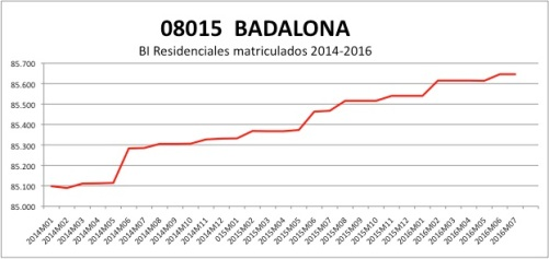 badalona-catastro-2014-2016