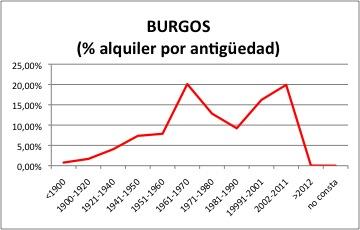 BURGOS ALQUILER