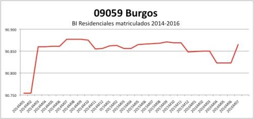 BURGOS CATASTRO 2014-2016