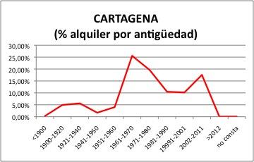 cartagena-alquiler
