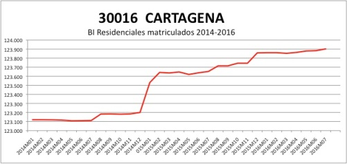 cartagena-catastro-2014-2016
