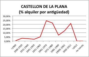 CASTELLON ALQUILER