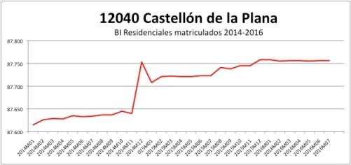 CASTELLON CATASTRO 2014-2016