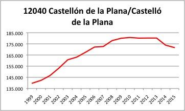 Castellon INE