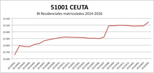 ceuta-catastro-2014-2016