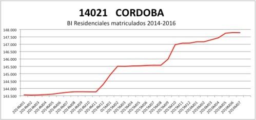 cordoba-catastro-2014-2016