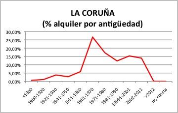 corun%cc%83a-alquiler