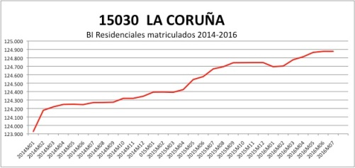 corun%cc%83a-catastro-2014-2016