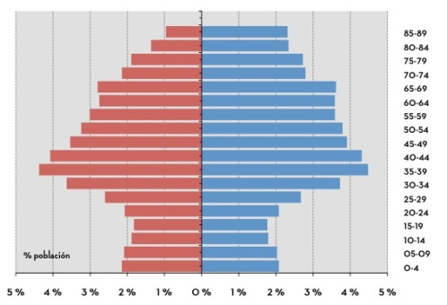 corun%cc%83a-piramide