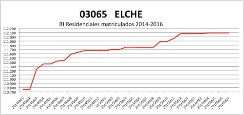 elche-catastro-2014-2016