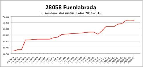 fuenlabrada-catastro-2014-2016