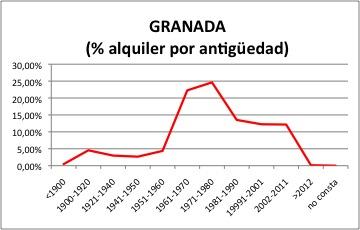granada-alquiler